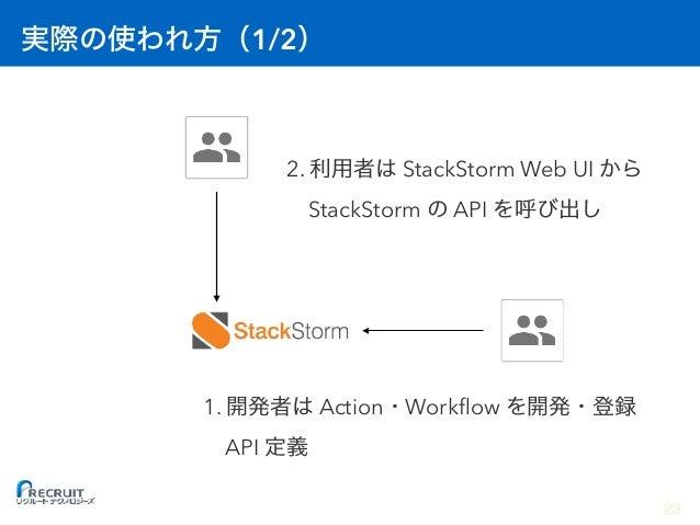 2/2 24 JP1 2. JP1 1 StackStorm API 1. Action Workflow API