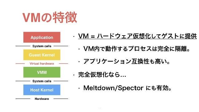 VMの特徴 • VM = ハードウェア仮想化してゲストに提供 • VM内で動作するプロセスは完全に隔離。 • アプリケーション互換性も高い。 • 完全仮想化なら… • Meltdown/Spector にも有効。 15 Application ...