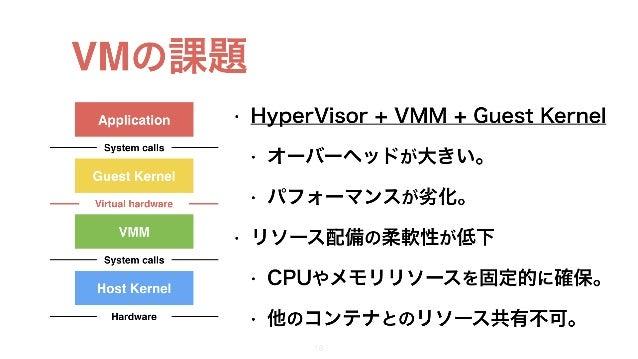 VMの課題 • HyperVisor + VMM + Guest Kernel • オーバーヘッドが大きい。 • パフォーマンスが劣化。 • リソース配備の柔軟性が低下 • CPUやメモリリソースを固定的に確保。 • 他のコンテナとのリソース共...
