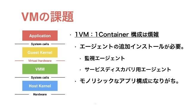 VMの課題 • 1VM:1Container 構成は煩雑 • エージェントの追加インストールが必要。 • 監視エージェント • サービスディスカバリ用エージェント • モノリシックなアプリ構成になりがち。 17 Application Gues...