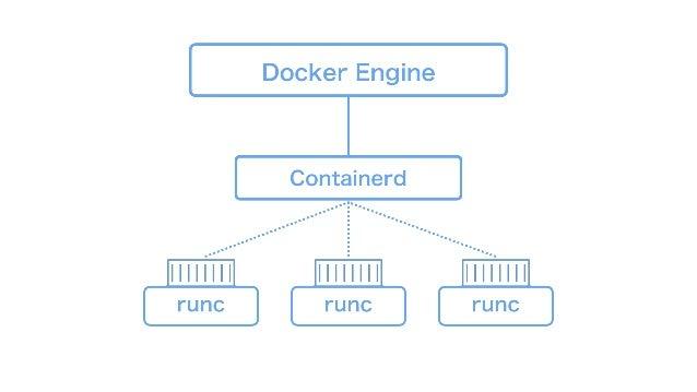 Docker Engine Containerd runcrunc runc
