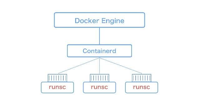 Docker Engine Containerd runscrunsc runsc