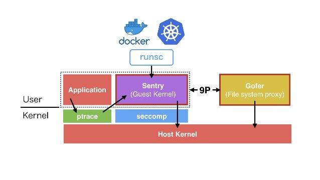 User Kernel Host Kernel Application Gofer (File system proxy) Sentry (Guest Kernel) ptrace seccomp 9P runsc