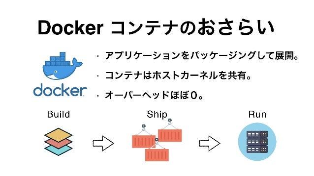 • アプリケーションをパッケージングして展開。 • コンテナはホストカーネルを共有。 • オーバーヘッドほぼ0。 3 Build Ship Run Docker コンテナのおさらい