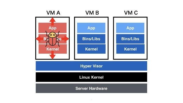 5 VM B VM CVM A Server Hardware Linux Kernel Hyper Visor Bins/Libs App Kernel Bins/Libs App Kernel Bins/Libs App Kernel