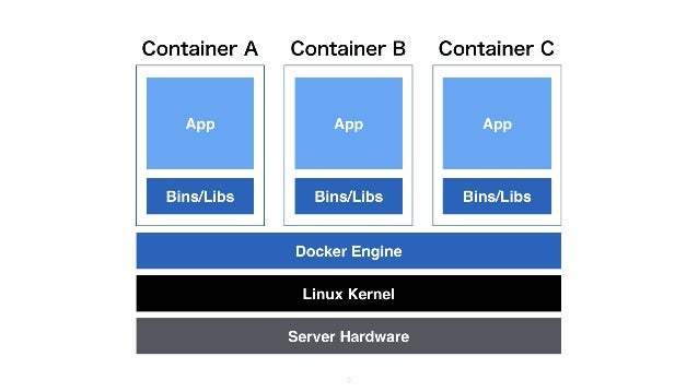 6 Container B Container CContainer A Server Hardware Linux Kernel Docker Engine Bins/Libs App Bins/Libs App Bins/Libs App