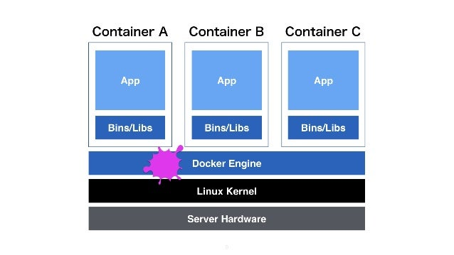 7 Container B Container CContainer A Server Hardware Linux Kernel Docker Engine Bins/Libs App Bins/Libs App Bins/Libs App