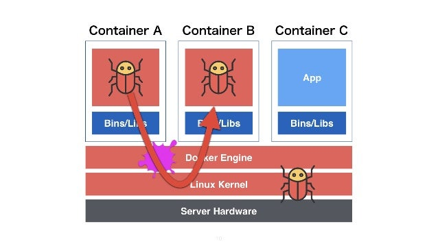 Docker Engine Linux Kernel 8 Container B Container CContainer A Server Hardware Bins/Libs App Bins/Libs App Bins/Libs App