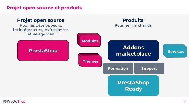 Projet open source et produits 6 PrestaShop Addons marketplace Them es Modul es Projet open source Pour les développeurs, ...
