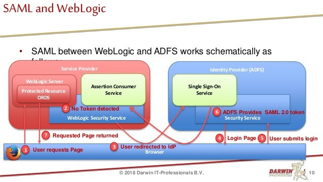 20180605 sso with apex and adfs the weblogic way