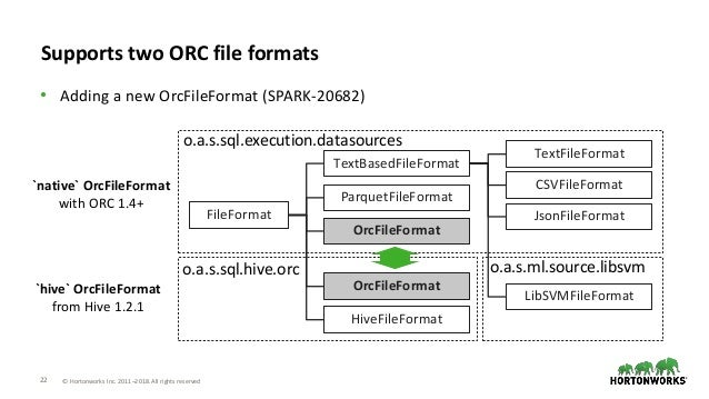 orc improvement roadmap in apache spark 2 3 and 2 4