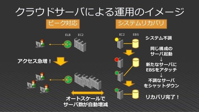 クラウドの冗長性 1 S3 S3 S3 アベイラビリティ ゾーン B アベイラビリティ ゾーン C アベイラビリティ ゾーン A EC2EC2 EC2 データを 自動複製 任意のゾーンに 分散配置可能 リージョン サービスの可用性: 複数AZに...
