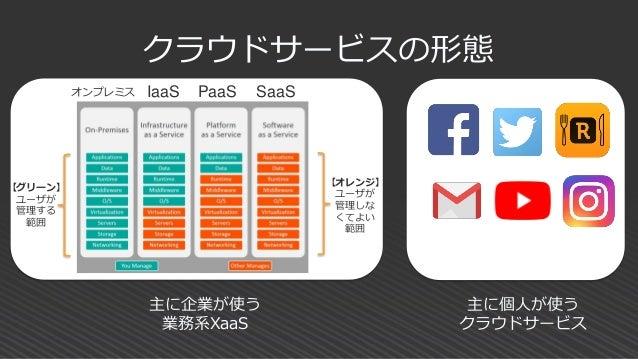 企業内サーバを仮想化したものを 「プライベートクラウド」と呼ぶ 場合がありますが、クラウドの定義 に合わないし、XaaSとしてみると 「全くの別物」(というより、既存の サーバ社内設置と同一)なので、 今回のテーマからは完全除外とします。