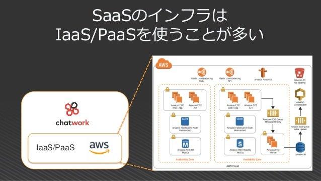 クラウドサービス提供 アプライアンス、 ネットワークベンダーの クラウド対応 BYOL(ライセンス持込) システムインテグレーション IaaS/PaaSを中心としたエコシステム