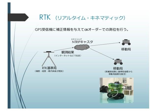 RTKで屋外位置測定 Slide 3