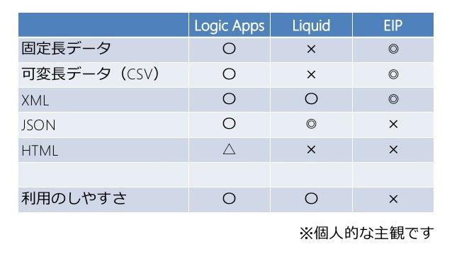 Logic Apps Liquid EIP 固定長データ 〇 × ◎ 可変長データ(CSV) 〇 × ◎ XML 〇 〇 ◎ JSON 〇 ◎ × HTML △ × × 利用のしやすさ 〇 〇 × ※個人的な主観です