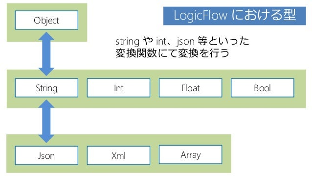 Object String Json Xml Array Int Float Bool LogicFlow における型 string や int、json 等といった 変換関数にて変換を行う