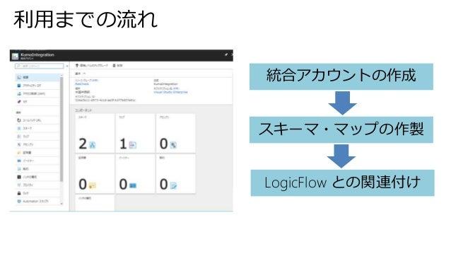 統合アカウントの作成 スキーマ・マップの作製 LogicFlow との関連付け 利用までの流れ
