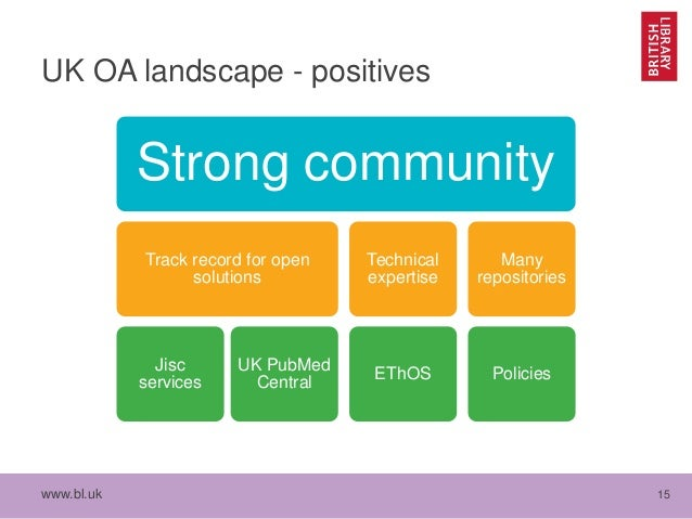 www.bl.uk 15 UK OA landscape - positives Strong community Track record for open solutions Jisc services UK PubMed Central ...