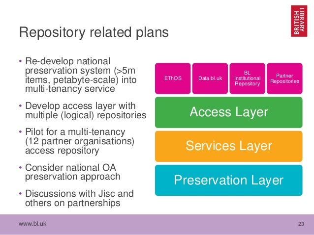 www.bl.uk 23 Repository related plans • Re-develop national preservation system (>5m items, petabyte-scale) into multi-ten...