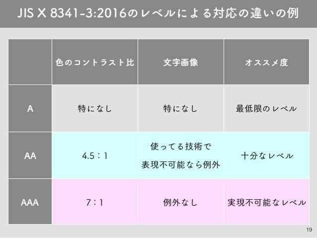 19 JIS X 8341-3:2016のレベルによる対応の違いの例 色のコントラスト比 文字画像 オススメ度 A 特になし 特になし 最低限のレベル AA 4.5:1 使ってる技術で 表現不可能なら例外 十分なレベル AAA 7:1 例外なし...