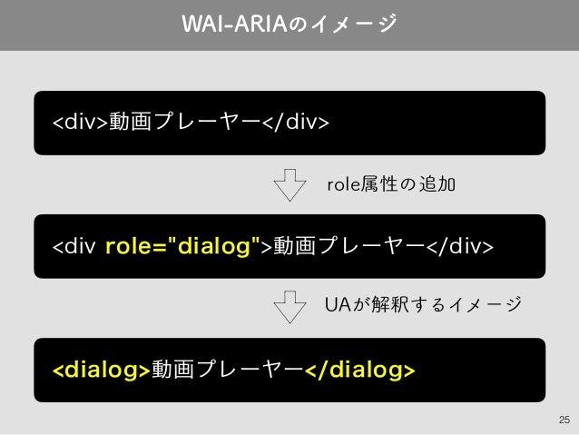 "25 UAが解釈するイメージ WAI-ARIAのイメージ <div role=""dialog"">動画プレーヤー</div> <div>動画プレーヤー</div> <dialog>動画プレーヤー</dialog> role属性の追加"