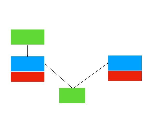 (普通の)AIプロジェクト 教師データ (画像など情報量多) AIモデル (例えばkerasを使っ たNN構造の定義) CPU/GPU 学習させる 学習済みモデル (hd5ファイル等) (kerasなどで)読 み込んで予測などに 使う CPU...