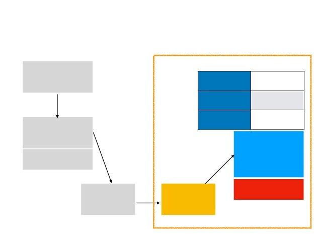 組み込みAI例 (制約:CPU弱、FPUやGPUがない場合も。ROMもRAMも少なめ) 教師データ (信号など情報量少) AIモデル (例えばkerasを使っ たNN構造の定義) CPU/GPU 学習させる 学習済みモデル (hd5ファイル等)...