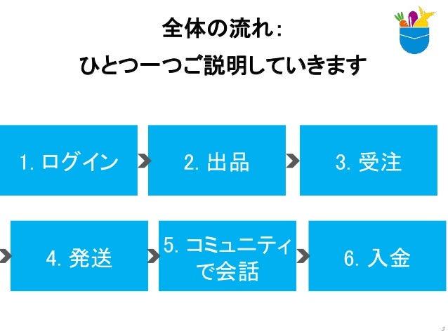 全体の流れ: ひとつ一つご説明していきます 3 1. ログイン 2. 出品 3. 受注 4. 発送 5. コミュニティ で会話 6. 入金