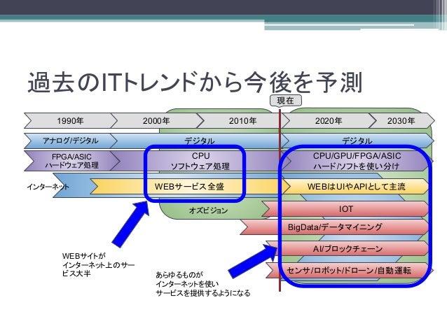 ITエンジニアから見た今後のトレンド Slide 3