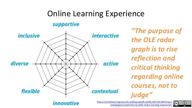 """Online Learning Experience """"The purpose of the OLE radar graph is to rise reflection and critical thinking regarding onlin..."""