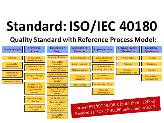 Quality Standard with Reference Process Model: Standard:ISO/IEC 40180 Communication concept Needs Analysis Conception / De...