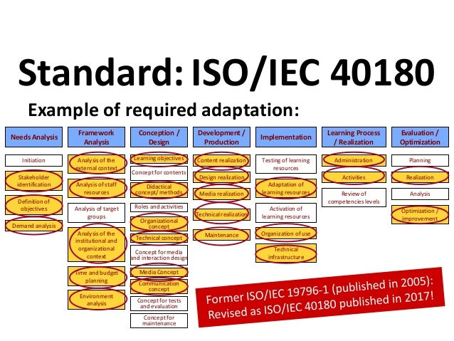 Example of required adaptation: Standard:ISO/IEC 40180 Communication concept Needs Analysis Conception / Design Developmen...
