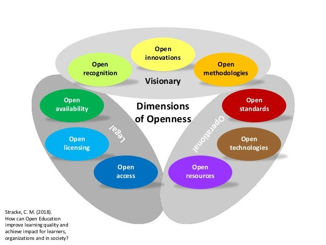 Visionary Open innovations Dimensions of Openness Open standards Open resources Open licensing Open recognition Open avail...