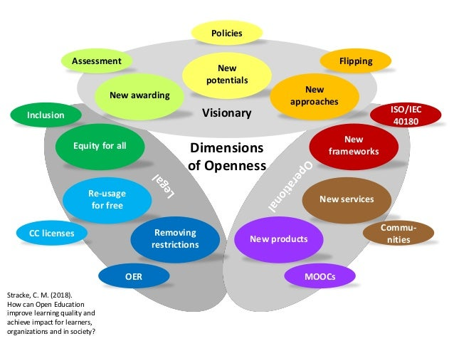 Visionary New potentials Dimensions of Openness New frameworks New products Re-usage for free New awarding Equity for all ...