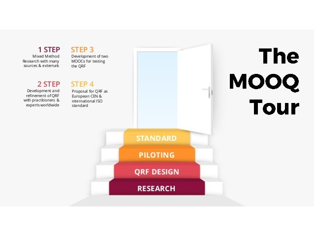 Mixed Method Research with many sources & externals RESEARCH QRF DESIGN PILOTING STANDARD STEP 4 STEP 3 2 STEP 1 STEP Deve...