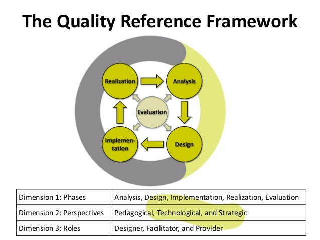 The Quality Reference Framework Dimension 1: Phases Analysis, Design, Implementation, Realization, Evaluation Dimension 2:...