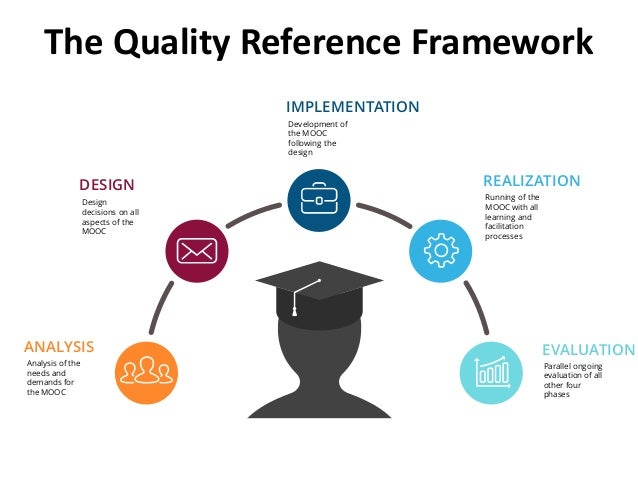Analysis of the needs and demands for the MOOC DESIGN REALIZATION ANALYSIS IMPLEMENTATION EVALUATION Design decisions on a...