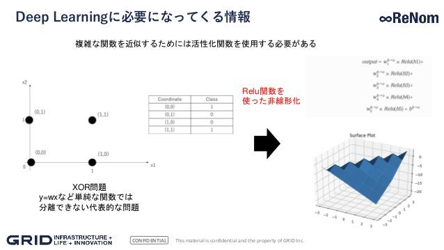 CONFIDENTIAL Deep Learningに必要になってくる情報 This material is confidential and the property of GRID Inc. 複雑な関数を近似するためには活性化関数を使用する...