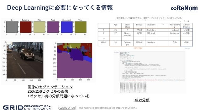 CONFIDENTIAL Deep Learningに必要になってくる情報 This material is confidential and the property of GRID Inc. 画像のセグメンテーション 256x256ピクセル...