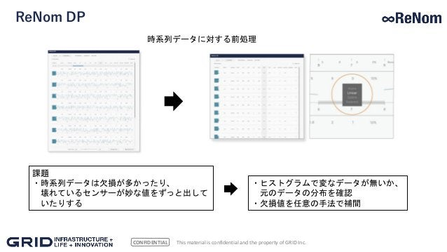 CONFIDENTIAL ReNom DP This material is confidential and the property of GRID Inc. 時系列データに対する前処理 課題 ・時系列データは欠損が多かったり、 壊れている...