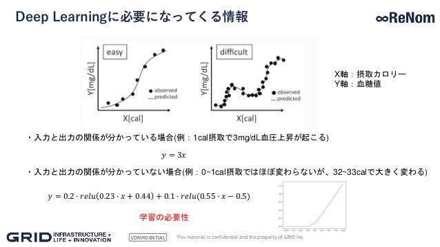 CONFIDENTIAL Deep Learningに必要になってくる情報 This material is confidential and the property of GRID Inc. X軸:摂取カロリー Y軸:血糖値 ・入力と出力の...