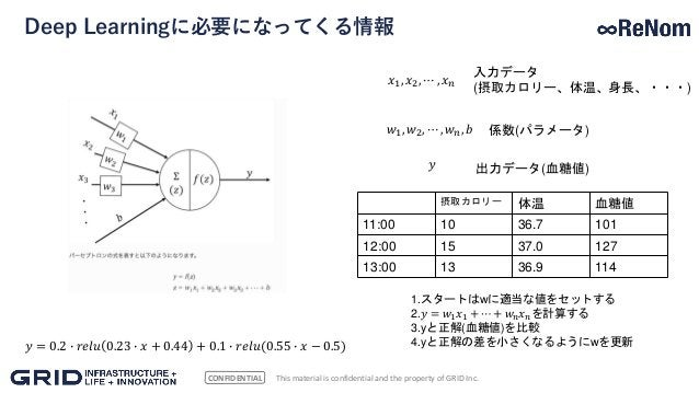CONFIDENTIAL Deep Learningに必要になってくる情報 This material is confidential and the property of GRID Inc. 𝑦 = 0.2 ∙ 𝑟𝑒𝑙𝑢 0.23 ∙ 𝑥 ...