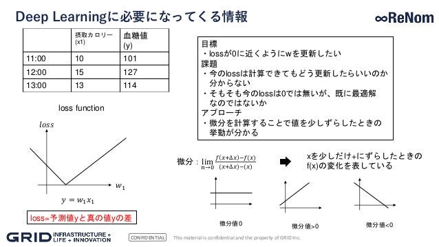 CONFIDENTIAL Deep Learningに必要になってくる情報 This material is confidential and the property of GRID Inc. loss function 𝑤1 𝑙𝑜𝑠𝑠 𝑦 ...