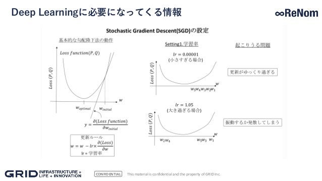 CONFIDENTIAL Deep Learningに必要になってくる情報 This material is confidential and the property of GRID Inc.