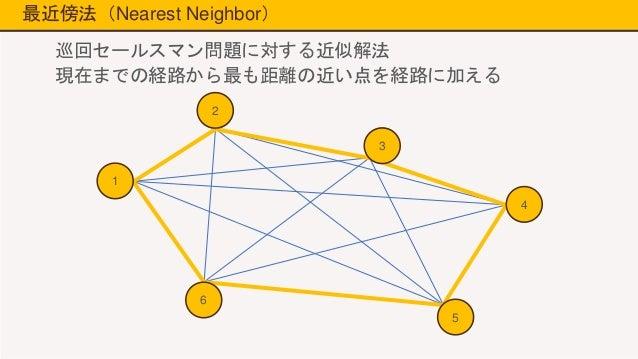 組合せ最適化問題と解法アルゴリズム