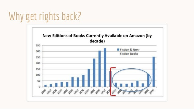 Why get rights back? New Editions of Books Currently Available on Amazon (by decade)