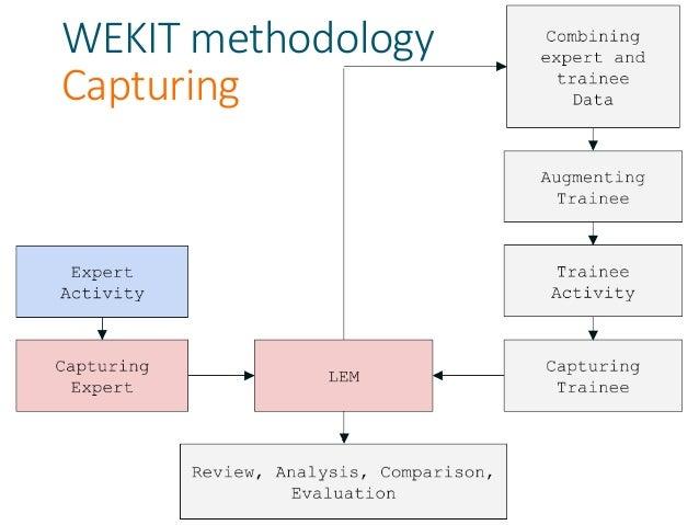 WEKIT methodology Re-enactment