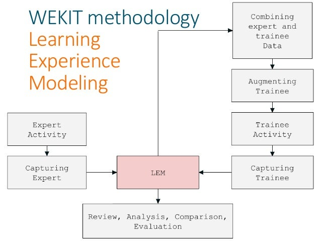 WEKIT Software Trainee features • Importing ARLEM recording • Automatically generated task list and guide functions to all...