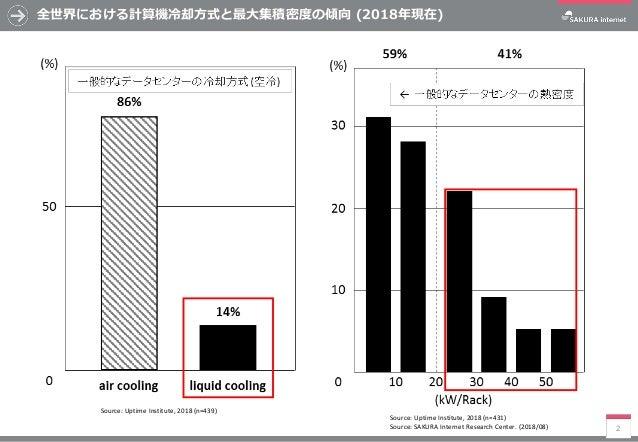 高密度データセンターにおける冷却方式の一考察 Slide 2
